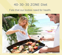 Zone 40-30-30 Diet Meal Plan with Recipes, PCF, Shopping List