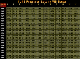 Land Cruiser Production Dates by VIN#