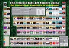 Geek Science Posters