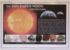 The Sun Earth Moon Connection