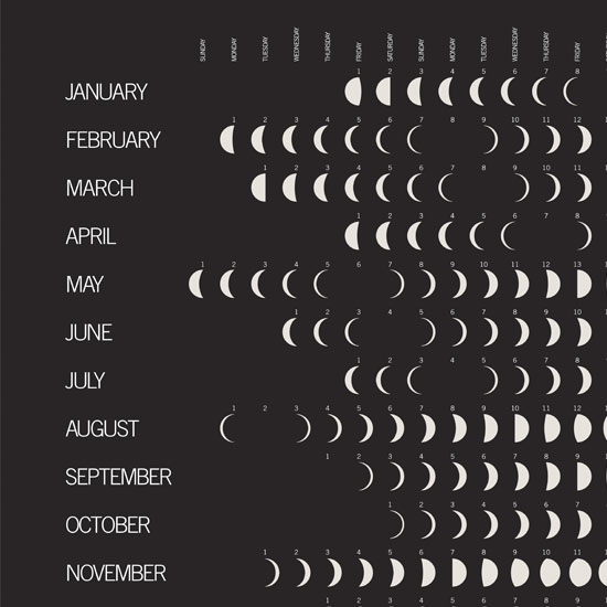 the moon calendar the progressive phases of the moon graphically chart ...