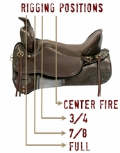 Your Complete Guide to Saddle Rigging