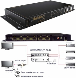 HDMI True Matrix Switch 4 Inputs 2 Outputs Video Amplifier 16 modes