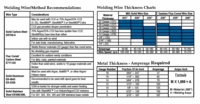 MIG Welding Wire Selection Chart