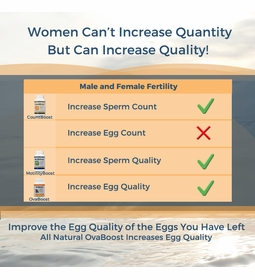 OvaBoost for Egg Quality & Enhanced Fertility