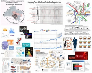 An Infographic on Examples and Tools in Information Graphics
