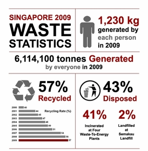 Infographics on Waste Recycling Statistics for Singapore