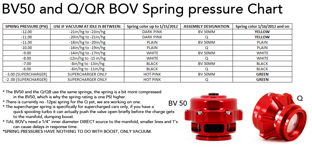 Tial Wastegate Spring Color Chart Rebellions