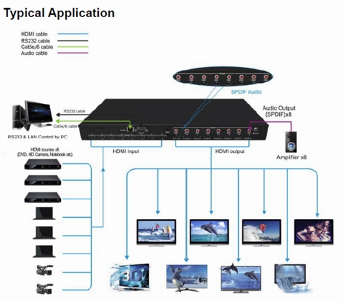 WolfPack™ 4K UHD 8x8 HDMI Matrix Switcher with HDMI 2.0 & HDCP 2.2 & 8-SPDIF Outs