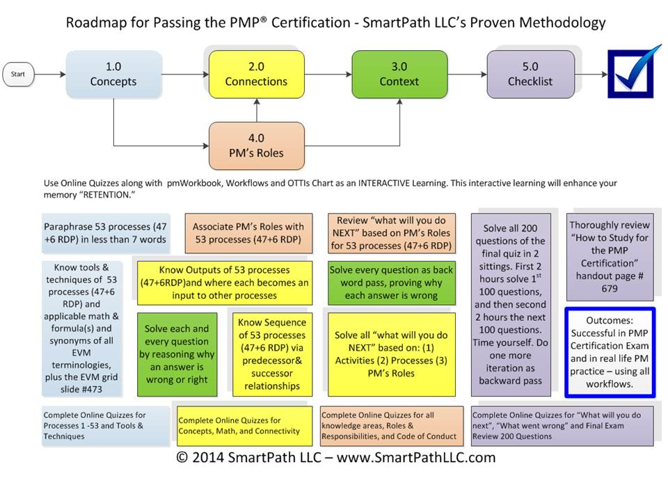 SmartPath LLC Training & Consulting: PMP® Certification ...