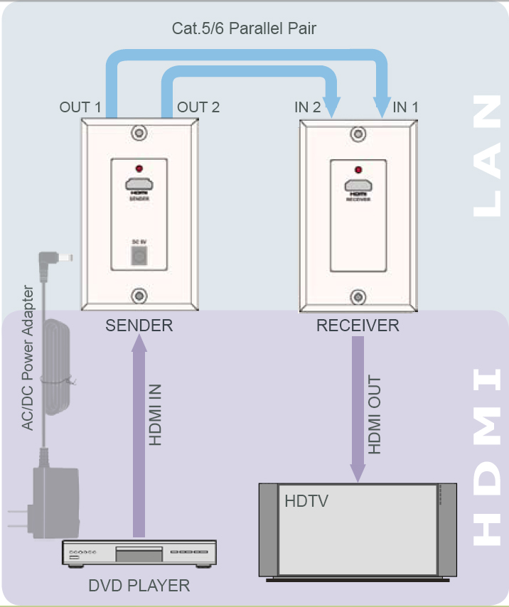 Cat6 wall plate wiring diagram australia wiring diagram and schematics cat5 wall plate wiring diagram blonton com asfbconference2016 Image collections