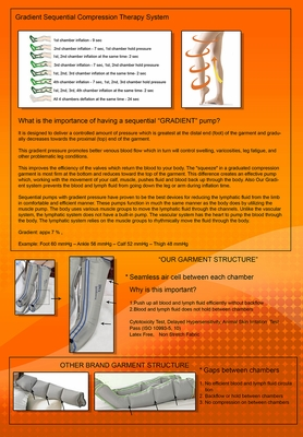 Gradient Sequential Compression Therapy