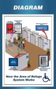 Area Of Refuge Area Of Rescue How It Works Elevator