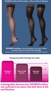 Sigvaris 780 EverSheer Thigh High Stockings with Grip-Top, Closed Toe (30-40mmHg)