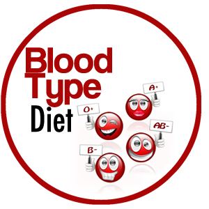 The Blood Type Diet