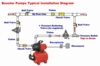 Shallow  Well Jet Pump System Booster Installation Diagram