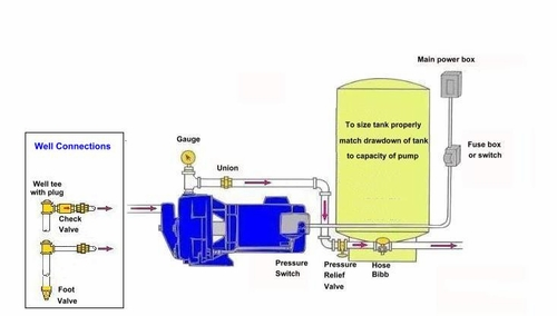 shallow well pump tank installation diagram best of wiring diagram rh geetek co