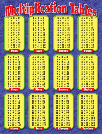 Worksheets Multiplication 2 To 20 number names worksheets maths tables 2 to 20 times table chart up 20