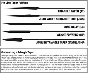 Royal Wulff Saltwater Triangle Taper Floating Fly Line