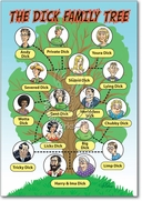 Dick Family Tree Card