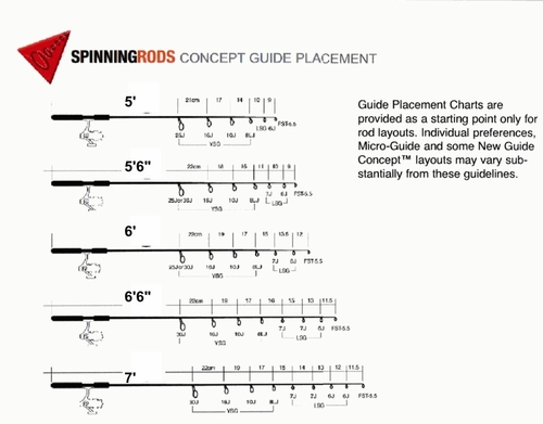 Fuji Guide Placement Chart Spinning Rod