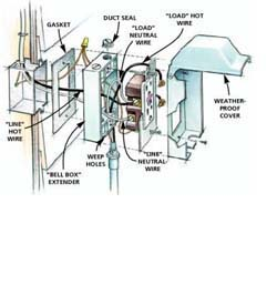 House Wiring Diagram on Residential And Commercial Electrical Wiring