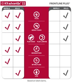 K9 Advantix II and Frontline Plus Comparison Chart