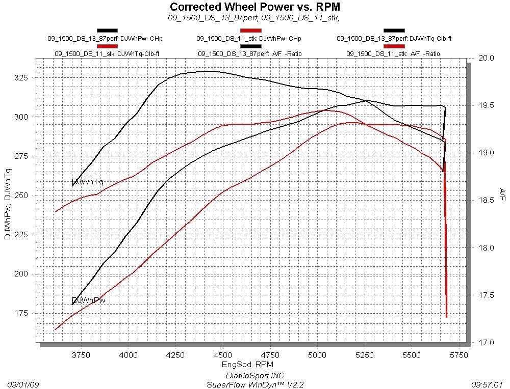 Ram 5 7l Torque Curve on 2014 Mustang Gt Engine