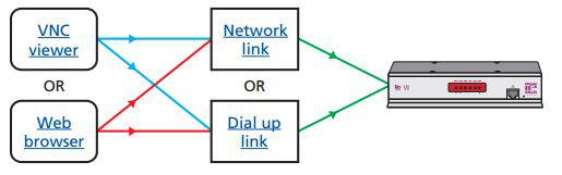 Supported KVM Over IP Access Methods