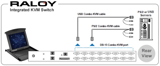 Rear connections for a Raloy Rack Mount LCD Monitor with an integrated 16-port combo KVM Switch