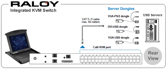 Rear connections for a Raloy Rack Mount LCD Monitor with an integrated 32-port CAT5/6 KVM Switch