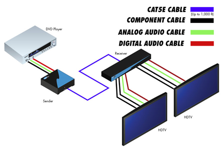 Cat5e Wiring Diagram on Gefen Component Audio Over Cat5 Wiring Diagram