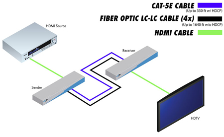 ext hd 1000 gefen hdmi extender over fiber optic cables up to gefen hdmi extender system wiring diagram
