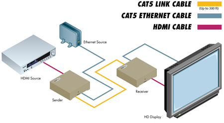 ext hdmi1 3 cat5 elr gefen extender for hdmi 1 3 over cat5 gefen ext hdmi1 3 cat5 elr application diagram