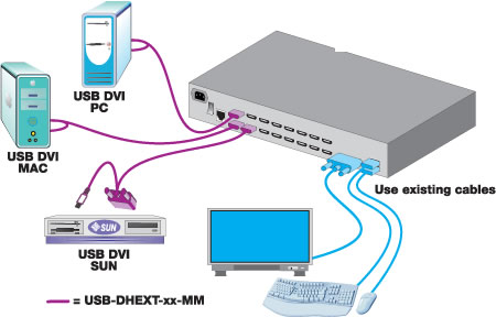 How To Install A  work Switch furthermore Physical  work likewise Ve8950t besides B002LARXK2 together with 26 Pin To Db25 Pinout Wiring Diagrams. on kvm switch connection diagram