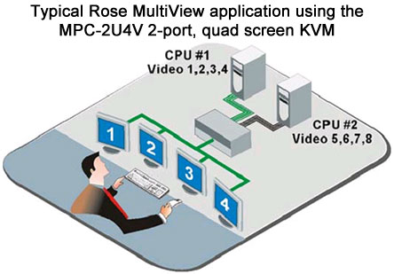 Rose MultiView Application