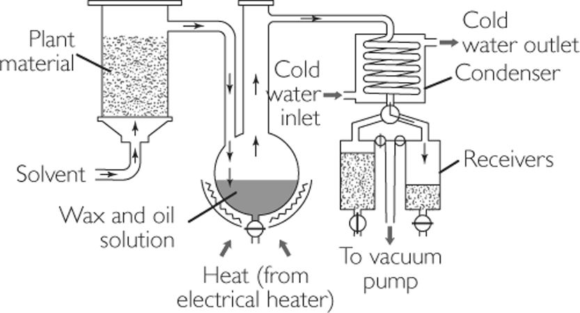 Typical Solvent Extraction Method