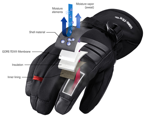 GORE-TEX - Gloves