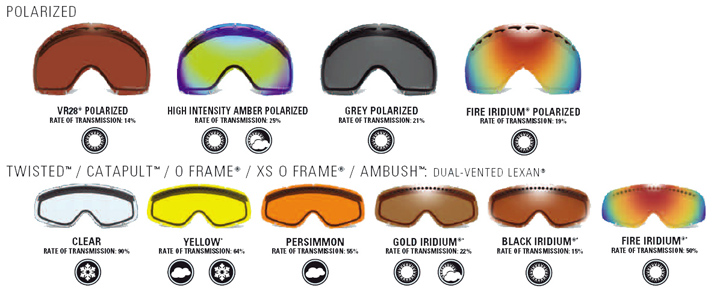oakley lenses  Oakley Lenses Light Transmission - Ficts