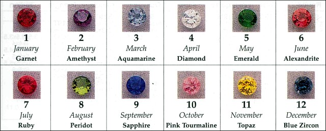 Birthstone Chart for Personalized Gift Ideas