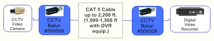 CAT 5 Cable up to 2,200 ft. (1,000-1,500 ft with DVR equip.)