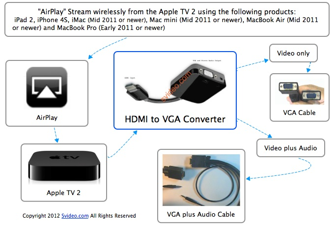 how to connect laptop to projector without vga port