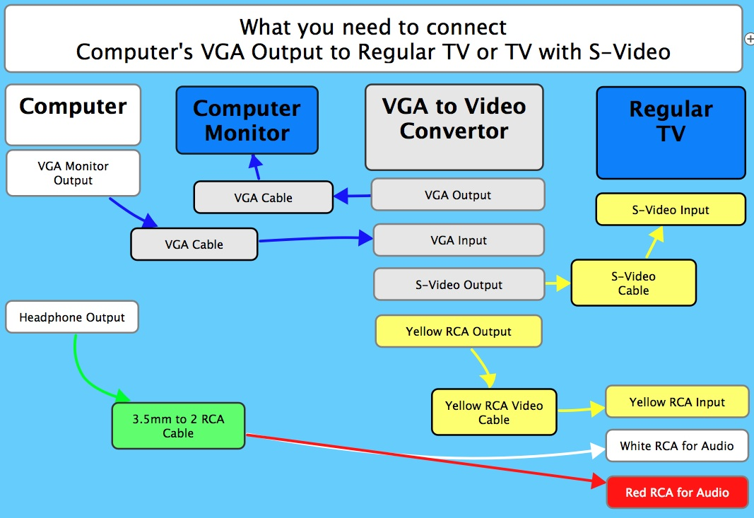 Vga To Rca Cable For Tv