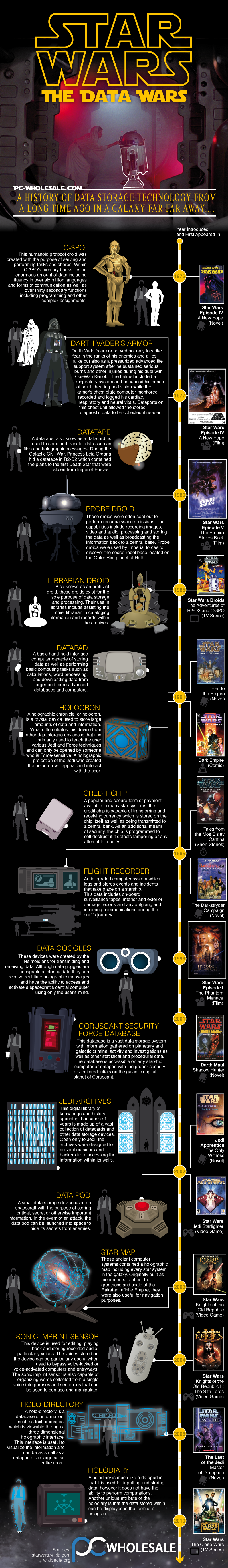 Star Wars: The Data Wars Infographic