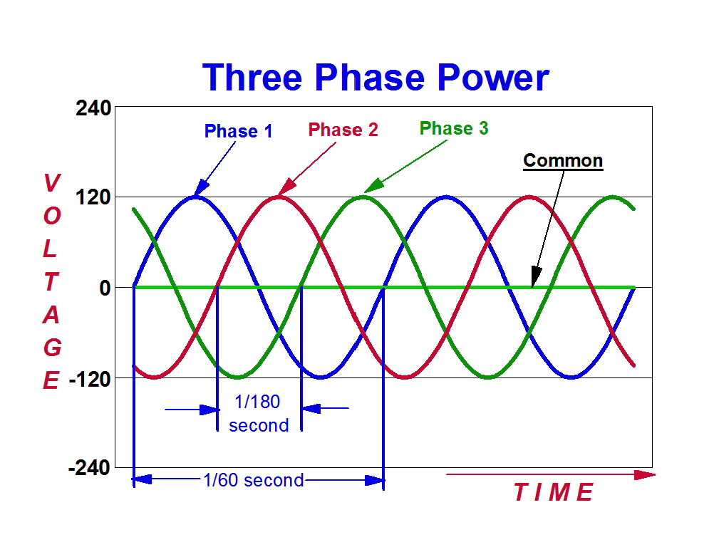 What you might want to know about electricity before you for How does a single phase motor work