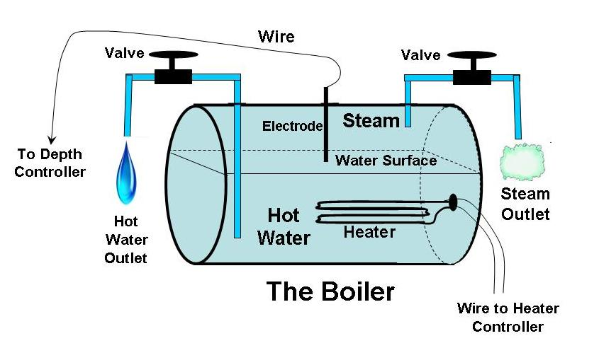 wiring diagram for a boiler – the wiring diagram – readingrat,