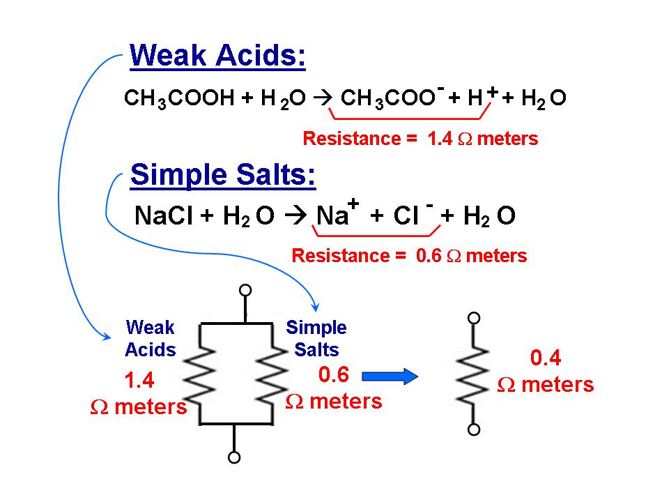 Weak Acids and Simple Salts in Water