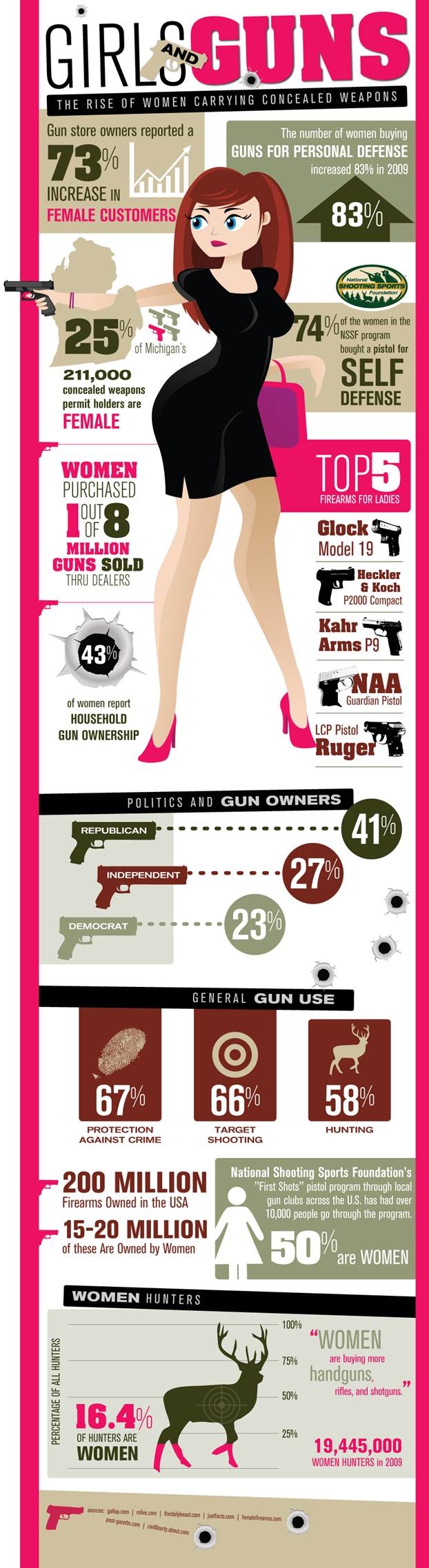 Girls and Guns – The Rise Of Women Carrying Concealed Weapons