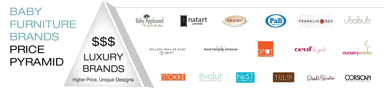 Luxury Baby Furniture Brands