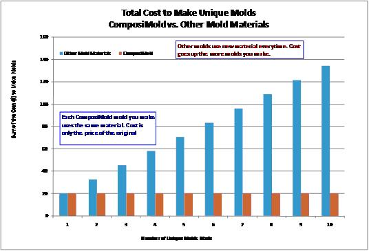 Graph of Total Cost to Make Unique rubber Molds, ComposiMold vs. Other Mold Making Materials